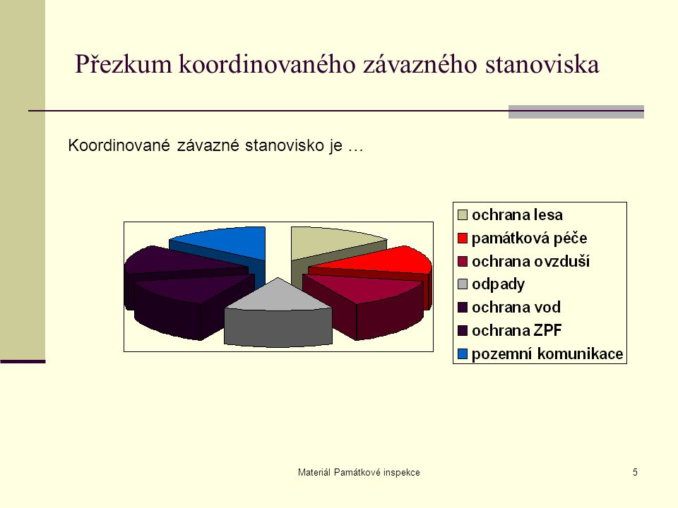 Přezkum koordinovaného závazného stanoviska