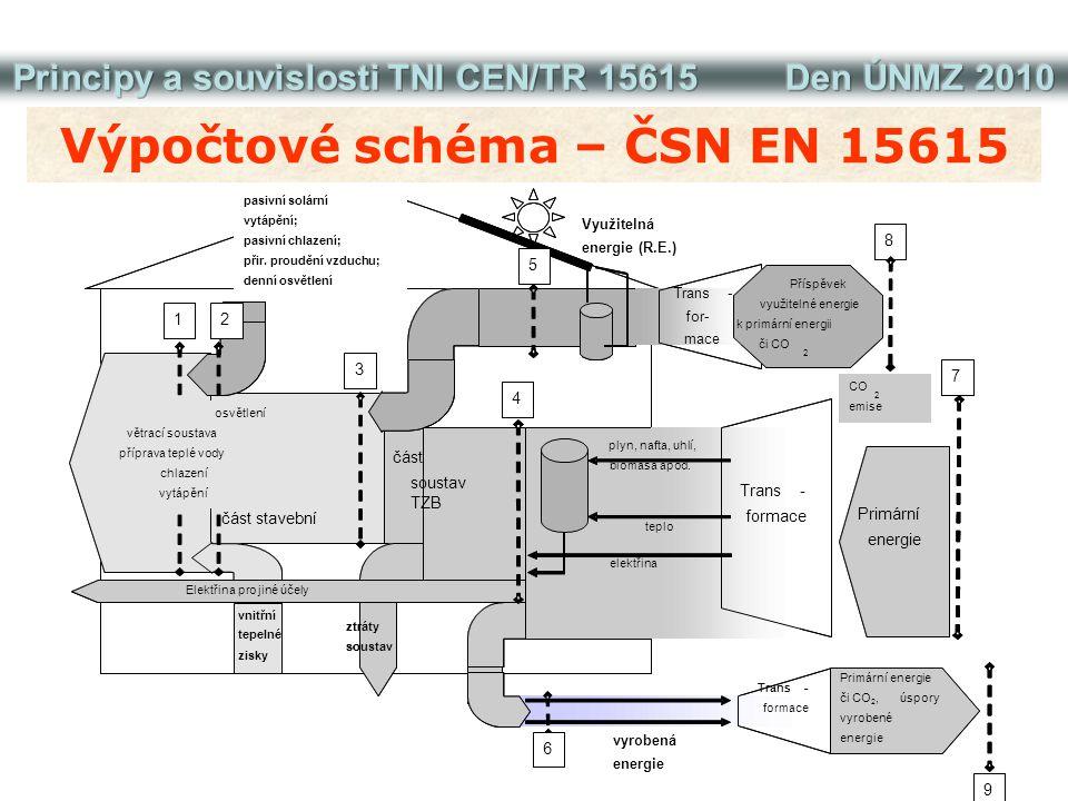 Výpočtové schéma – ČSN EN 15615