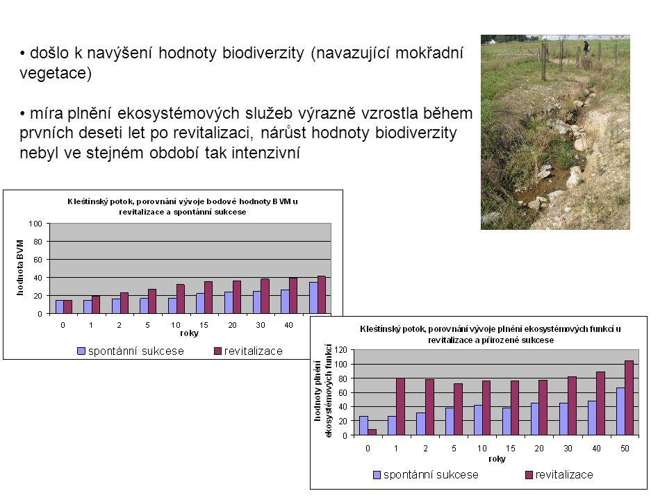 došlo k navýšení hodnoty biodiverzity (navazující mokřadní vegetace)