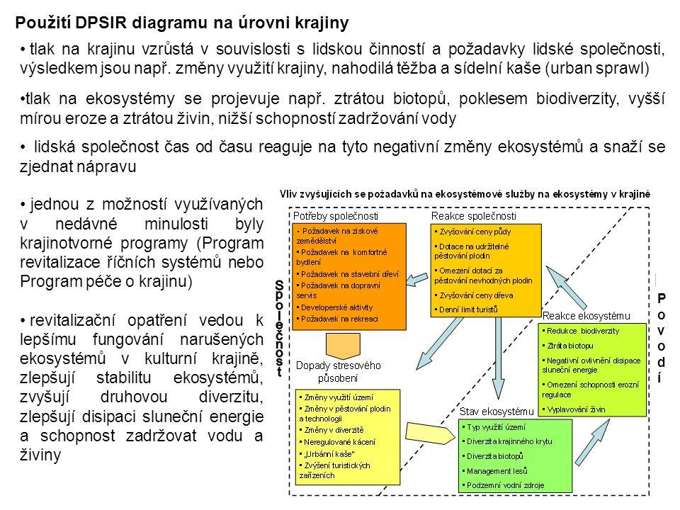 Použití DPSIR diagramu na úrovni krajiny