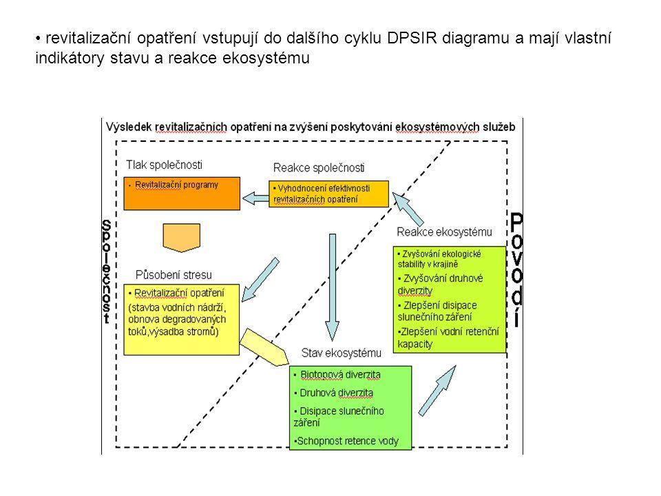 revitalizační opatření vstupují do dalšího cyklu DPSIR diagramu a mají vlastní indikátory stavu a reakce ekosystému