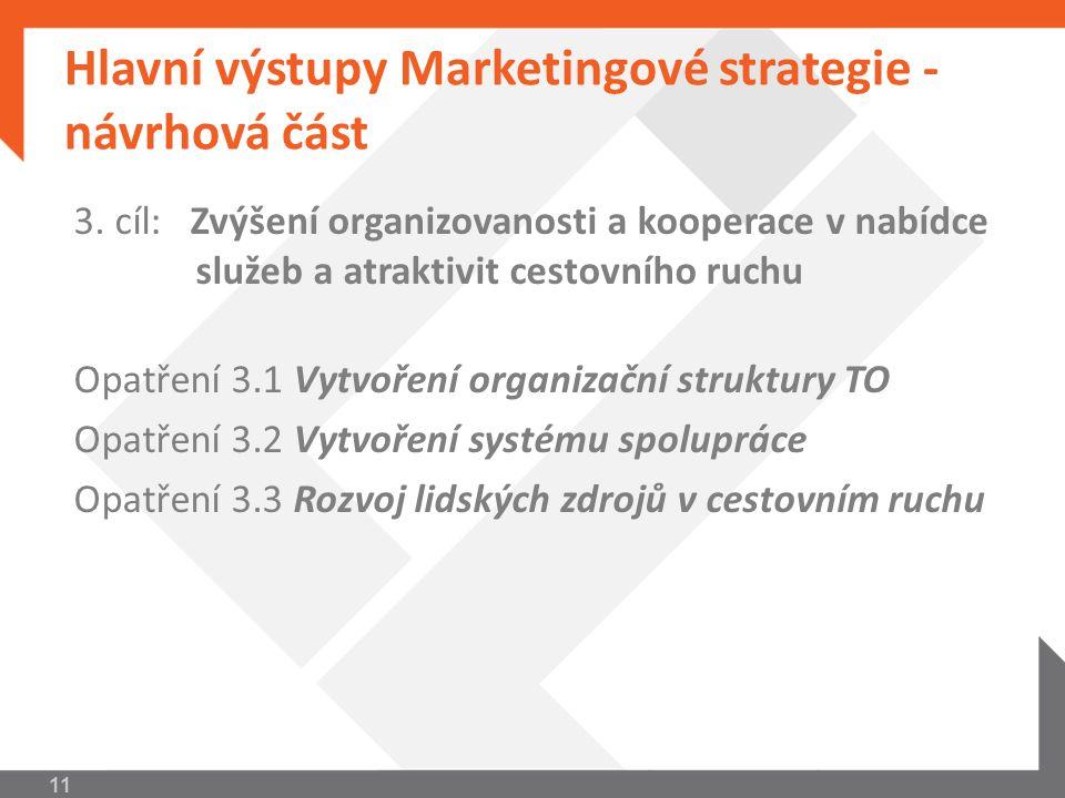 Hlavní výstupy Marketingové strategie - návrhová část