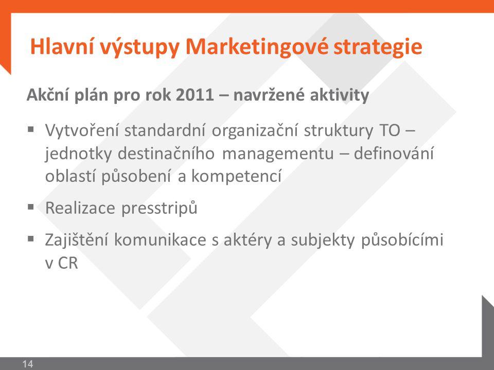 Hlavní výstupy Marketingové strategie