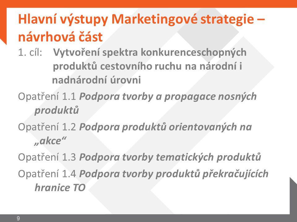 Hlavní výstupy Marketingové strategie – návrhová část