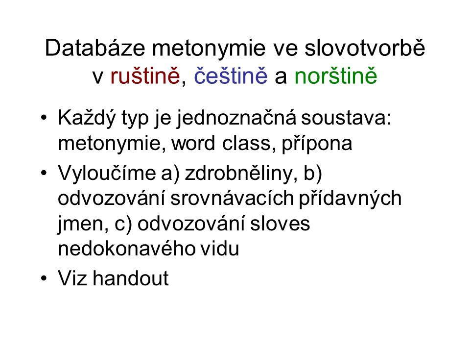 Databáze metonymie ve slovotvorbě v ruštině, češtině a norštině
