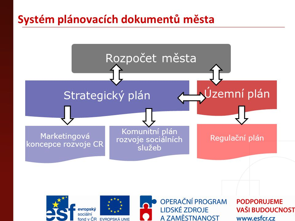 Systém plánovacích dokumentů města