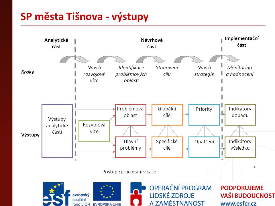 SP města Tišnova - výstupy