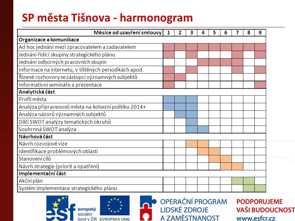 SP města Tišnova - harmonogram