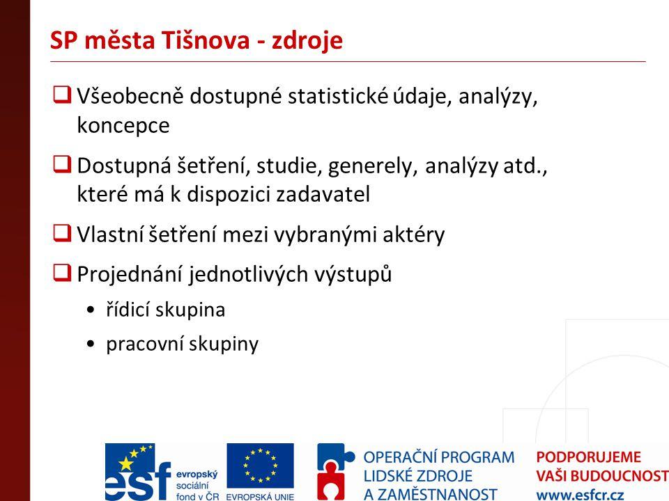 SP města Tišnova - zdroje