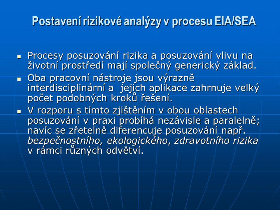 Postavení rizikové analýzy v procesu EIA/SEA