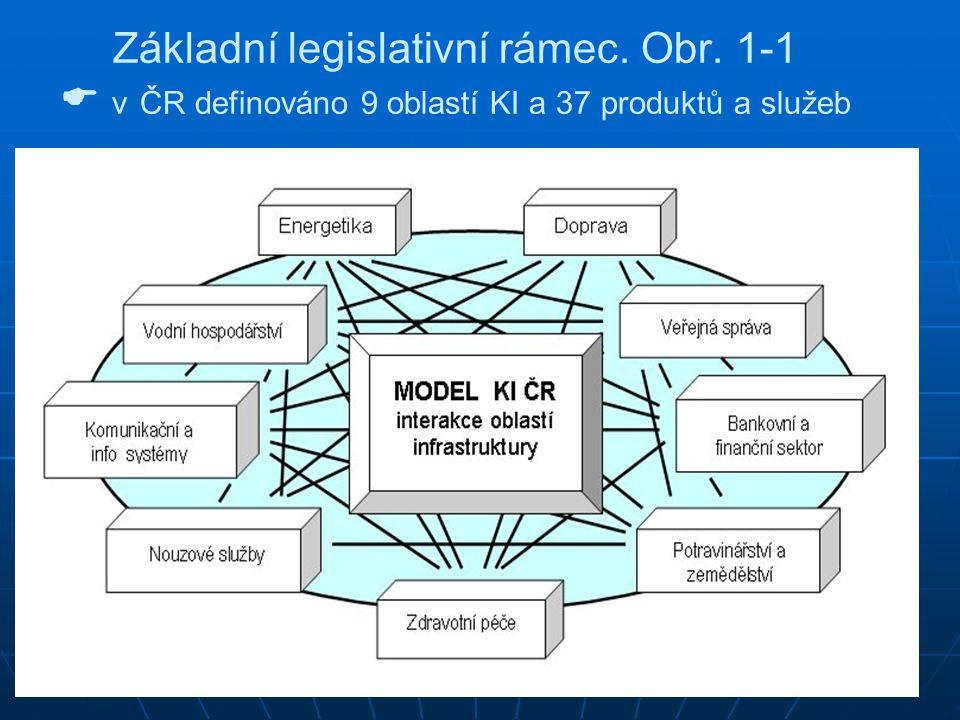 Základní legislativní rámec. Obr