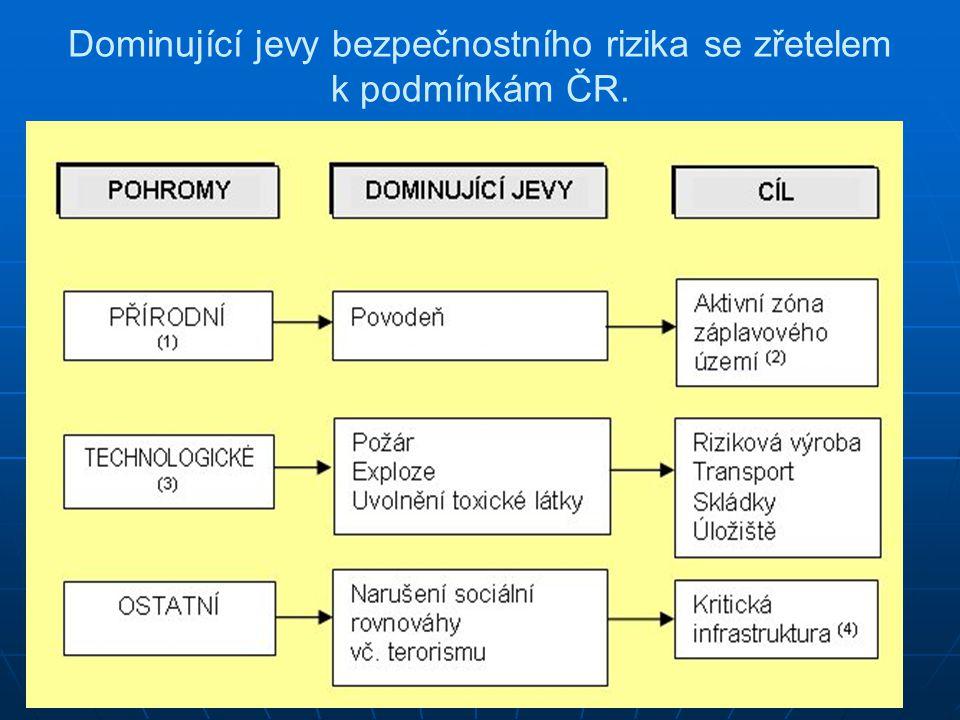 Dominující jevy bezpečnostního rizika se zřetelem k podmínkám ČR.