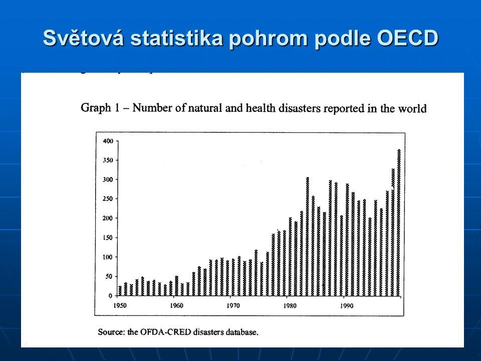 Světová statistika pohrom podle OECD