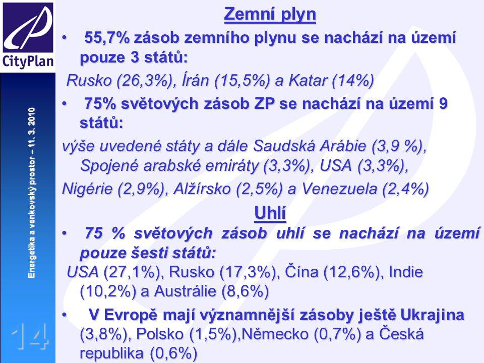 Zemní plyn 55,7% zásob zemního plynu se nachází na území pouze 3 států: Rusko (26,3%), Írán (15,5%) a Katar (14%)