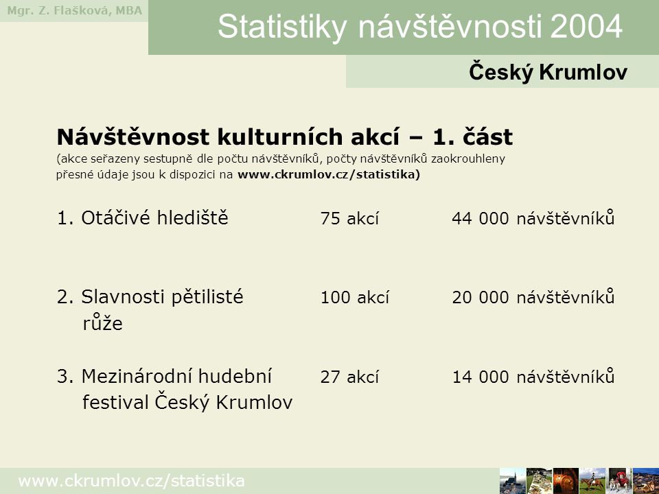 Statistiky návštěvnosti 2004