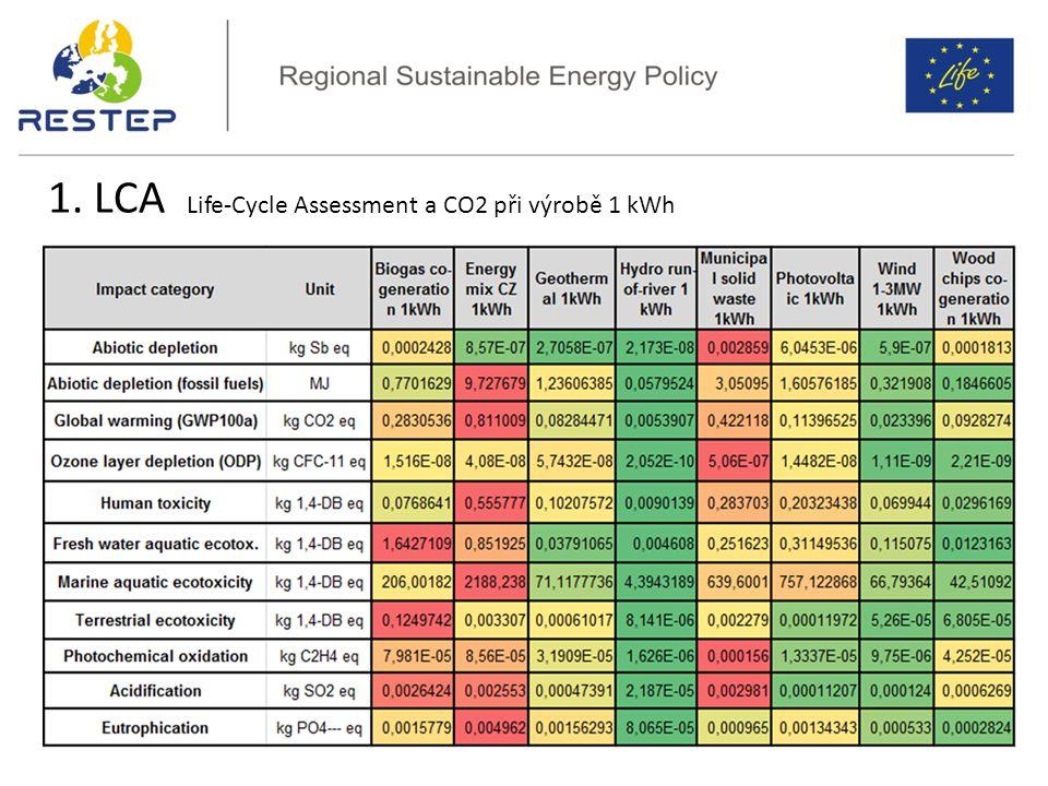 LCA OZE vs český energetický mix