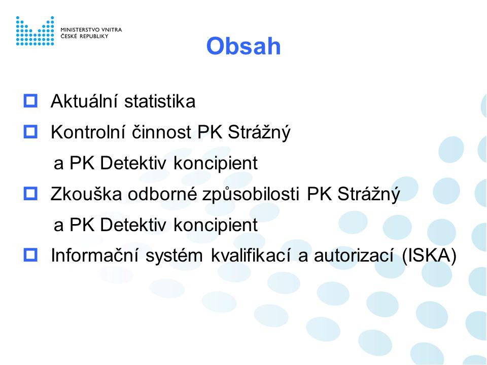 Obsah Aktuální statistika Kontrolní činnost PK Strážný