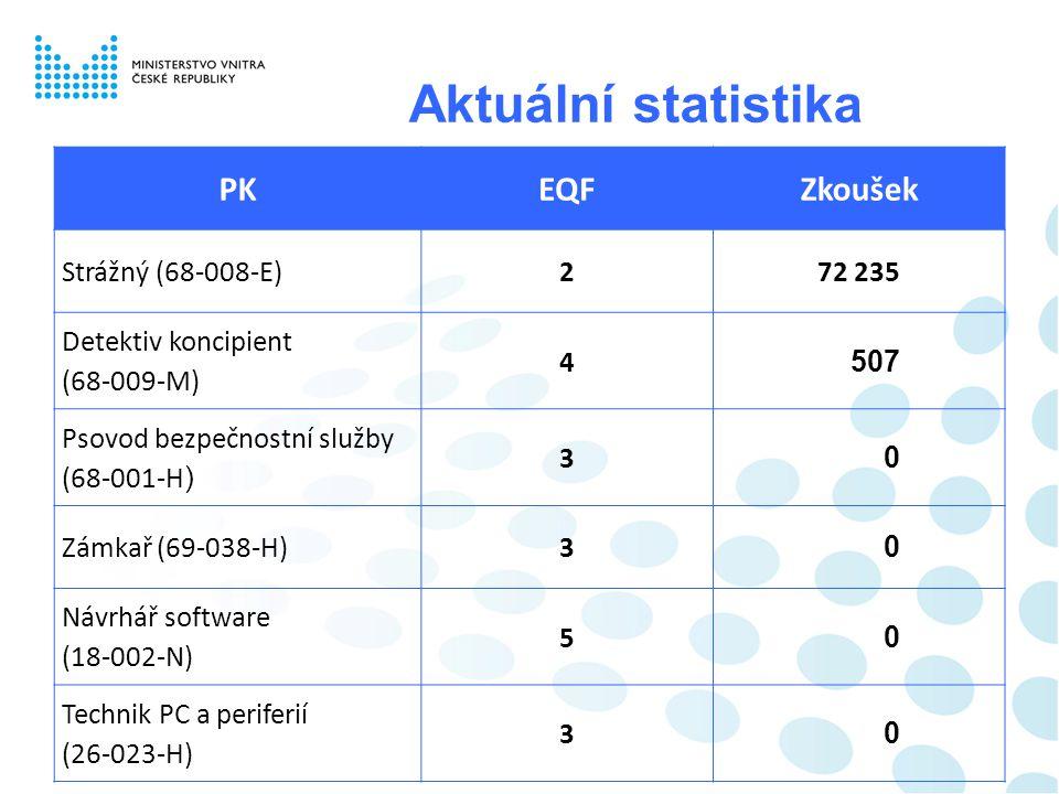 Aktuální statistika PK EQF Zkoušek Strážný (68-008-E) 2 72 235