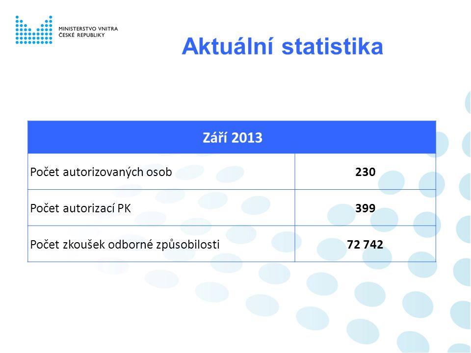 Aktuální statistika Počet autorizovaných osob 230 Počet autorizací PK