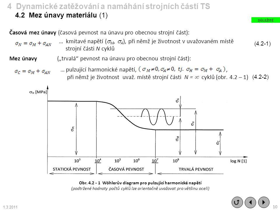 Obr. 4.2 - 1 Wöhlerův diagram pro pulzující harmonické napětí