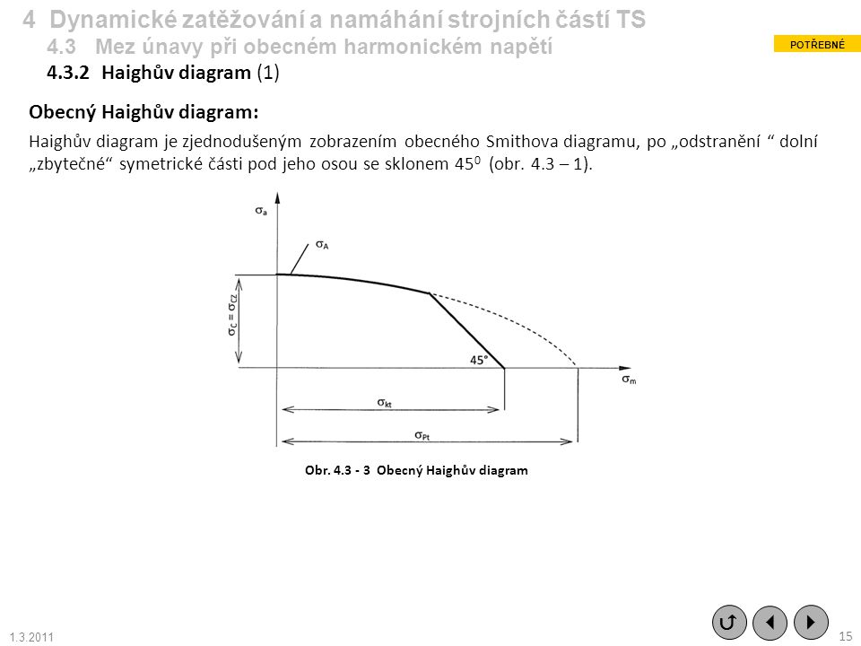 Obr. 4.3 - 3 Obecný Haighův diagram