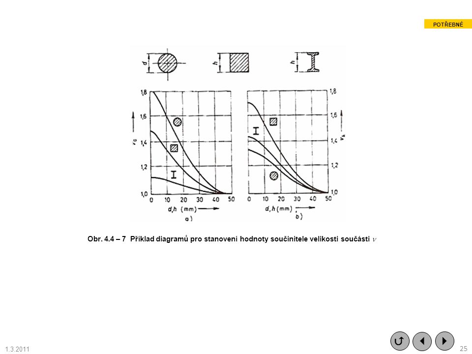 POTŘEBNÉ Obr. 4.4 – 7 Příklad diagramů pro stanovení hodnoty součinitele velikosti součásti   