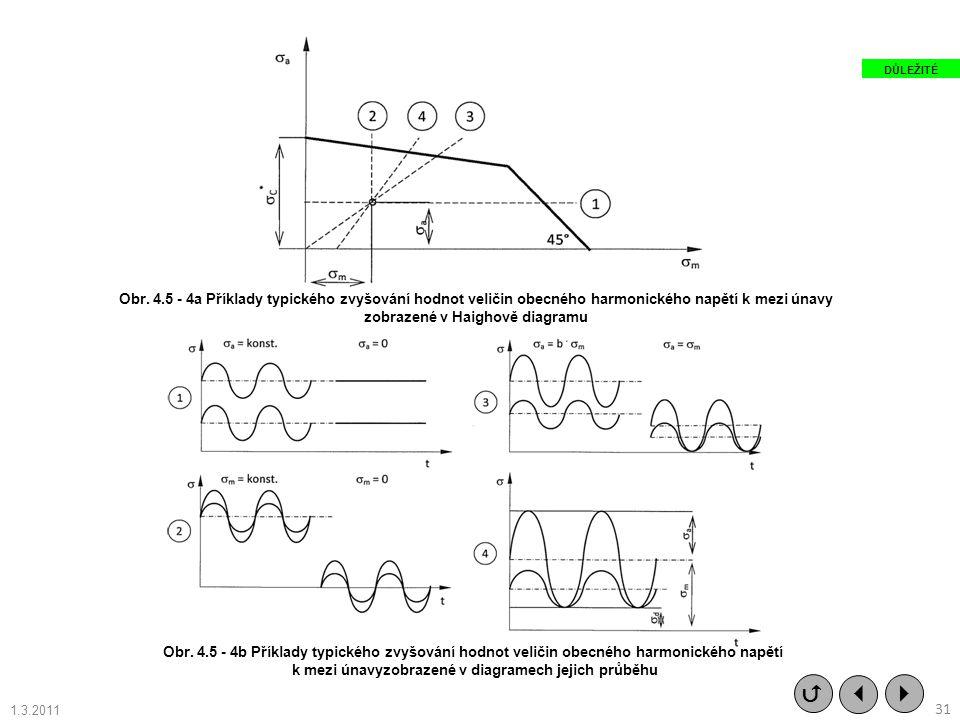 DŮLEŽITÉ Obr. 4.5 - 4a Příklady typického zvyšování hodnot veličin obecného harmonického napětí k mezi únavy.