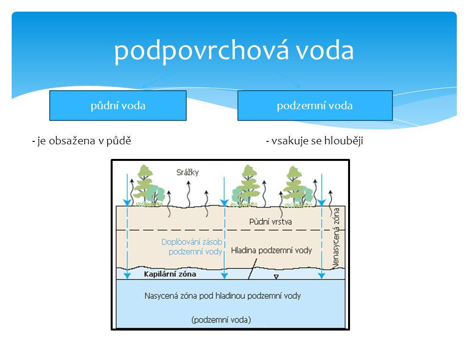 podpovrchová voda půdní voda podzemní voda