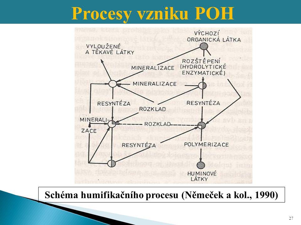 Schéma humifikačního procesu (Němeček a kol., 1990)