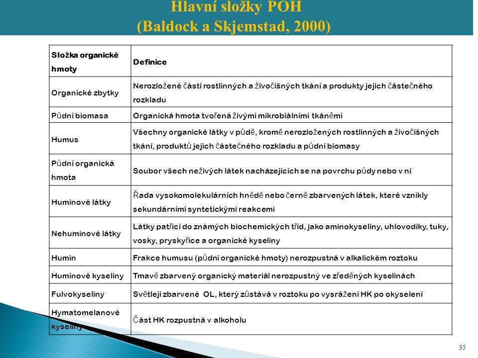 Hlavní složky POH (Baldock a Skjemstad, 2000) Složka organické hmoty