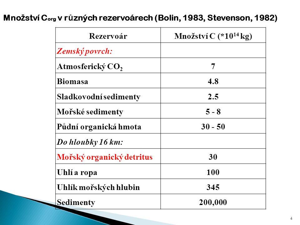 Množství Corg v různých rezervoárech (Bolin, 1983, Stevenson, 1982)