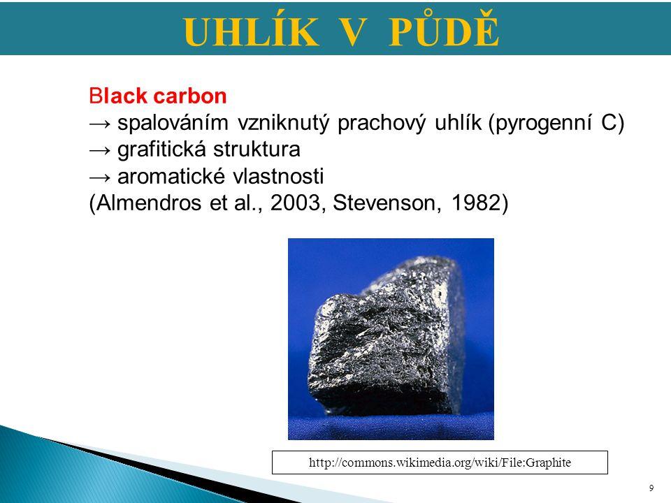UHLÍK V PŮDĚ Black carbon