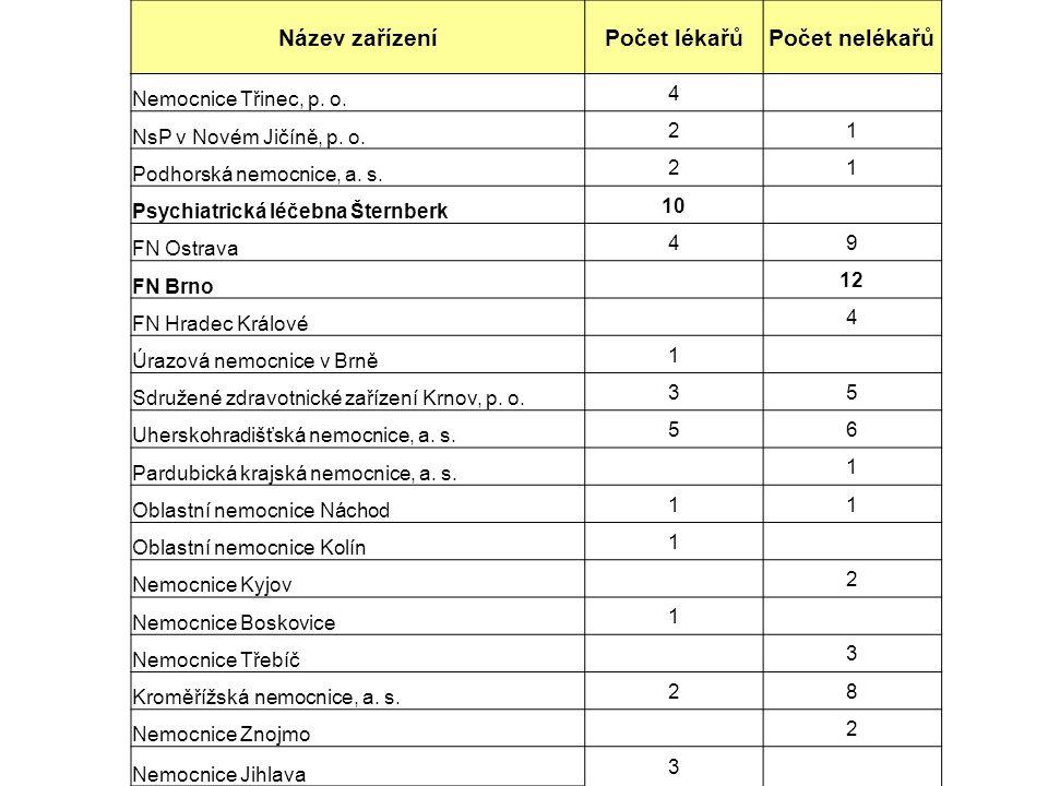 Název zařízení Počet lékařů Počet nelékařů