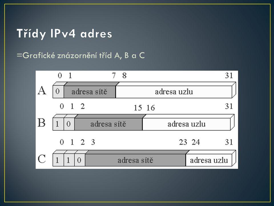 Třídy IPv4 adres =Grafické znázornění tříd A, B a C