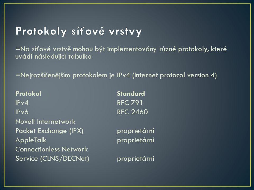 Protokoly síťové vrstvy