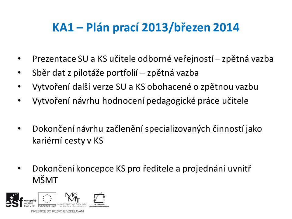 KA1 – Plán prací 2013/březen 2014 Prezentace SU a KS učitele odborné veřejností – zpětná vazba. Sběr dat z pilotáže portfolií – zpětná vazba.