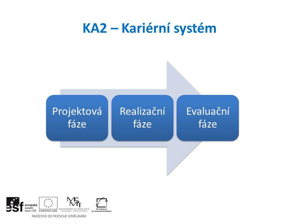 KA2 – Kariérní systém Projektová fáze Realizační fáze Evaluační fáze
