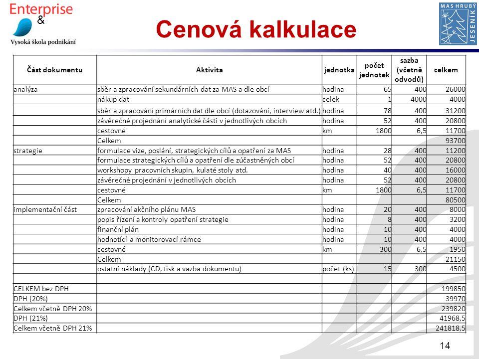 Cenová kalkulace Část dokumentu Aktivita jednotka počet jednotek