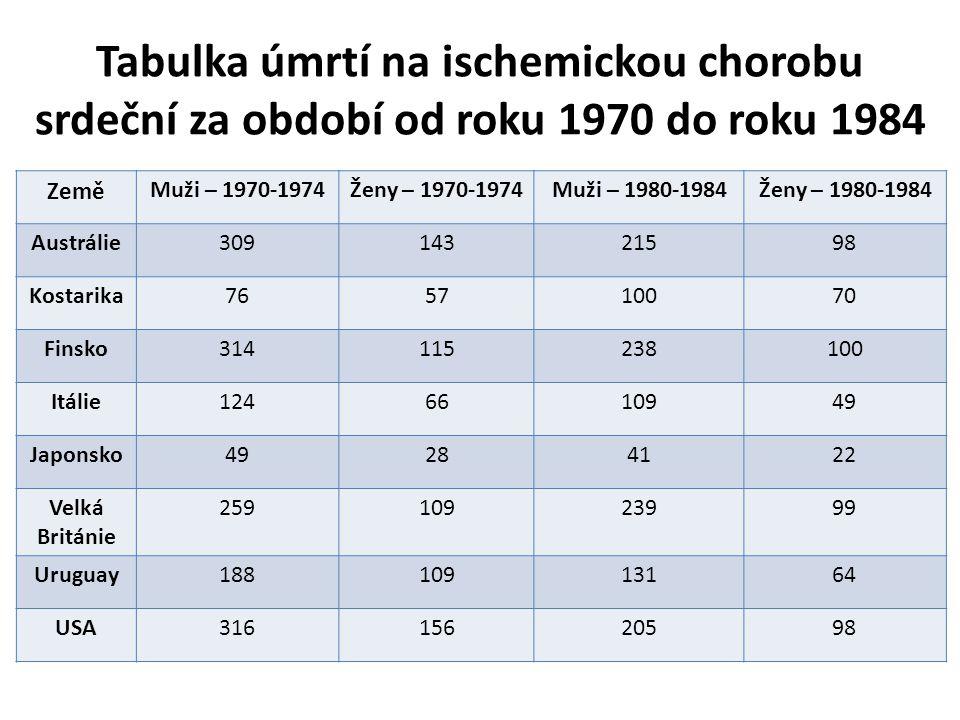 Tabulka úmrtí na ischemickou chorobu srdeční za období od roku 1970 do roku 1984