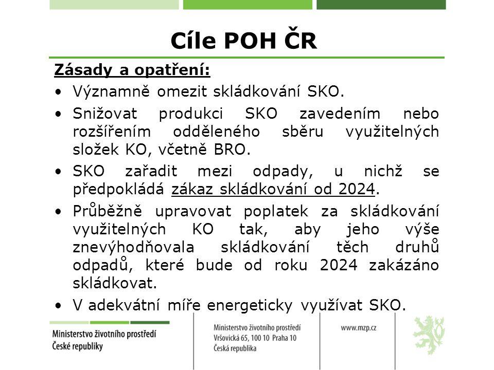 Cíle POH ČR Zásady a opatření: Významně omezit skládkování SKO.