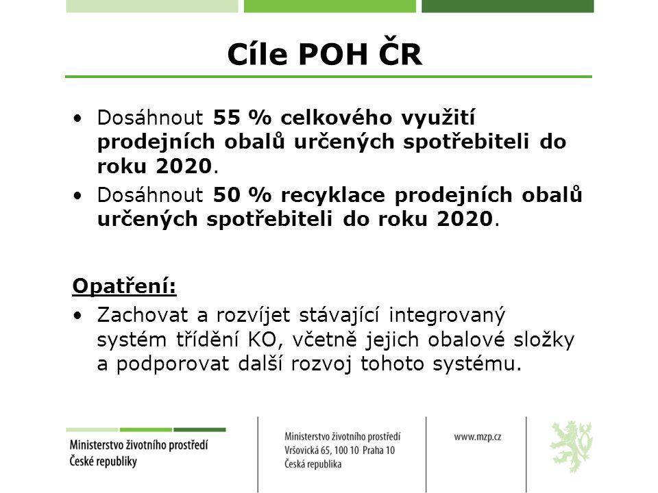 Cíle POH ČR Dosáhnout 55 % celkového využití prodejních obalů určených spotřebiteli do roku 2020.