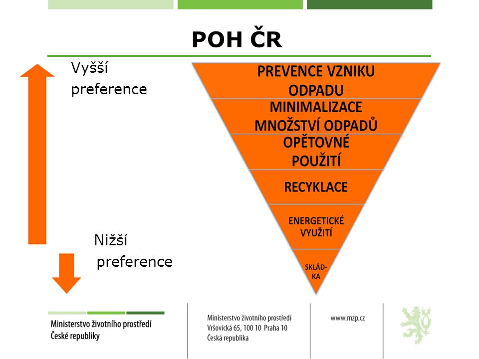 POH ČR Vyšší preference Nižší