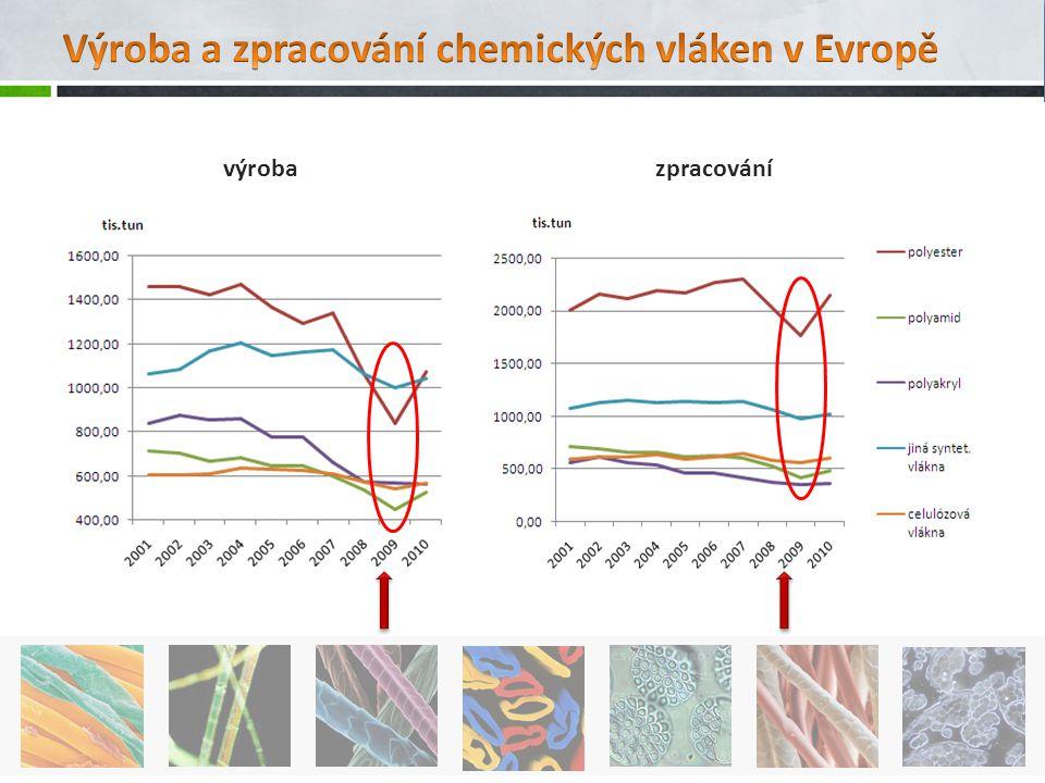 Výroba a zpracování chemických vláken v Evropě