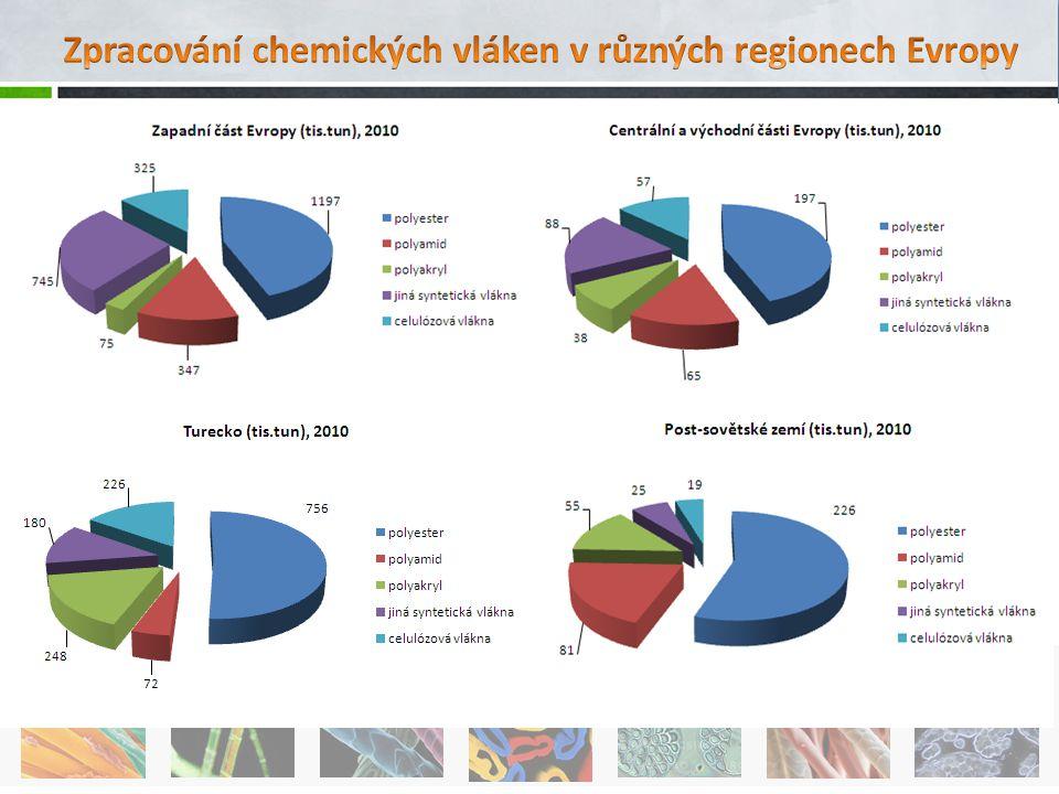 Zpracování chemických vláken v různých regionech Evropy