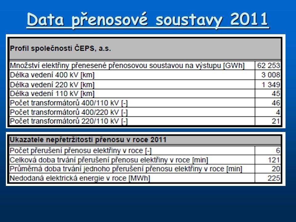 Data přenosové soustavy 2011