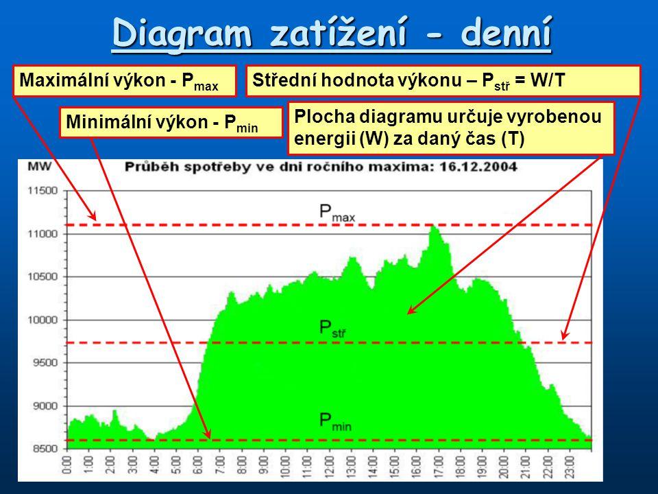 Diagram zatížení - denní
