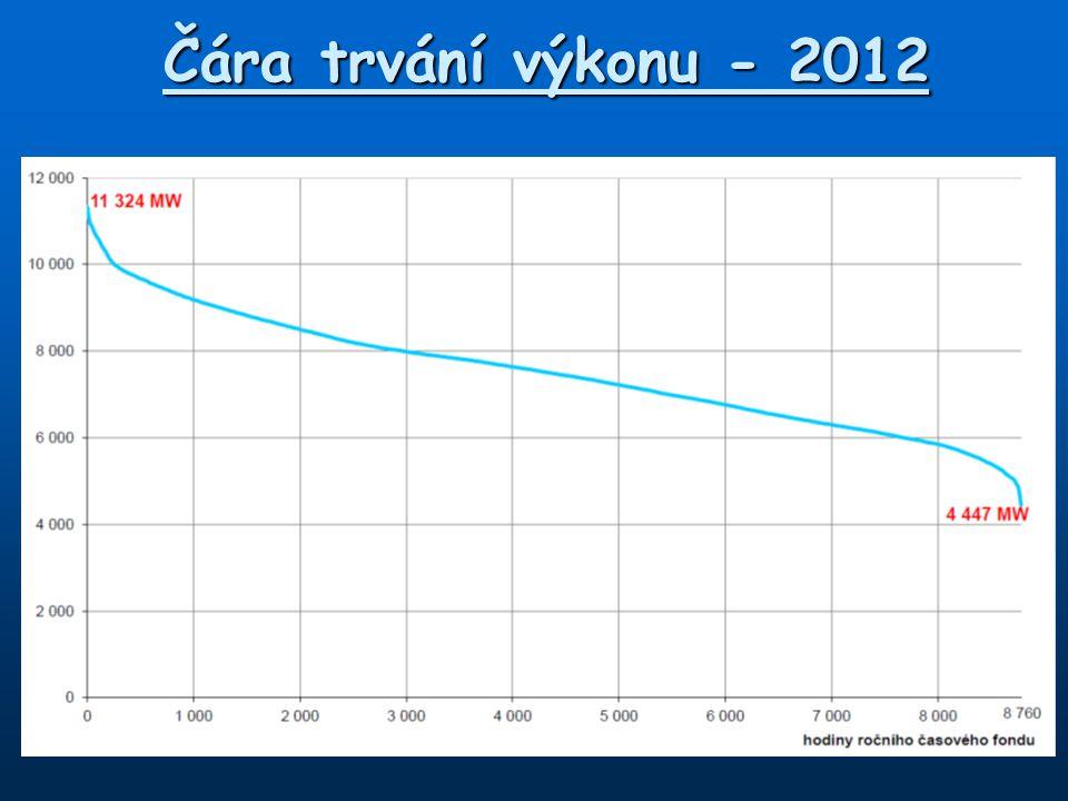 Čára trvání výkonu - 2012