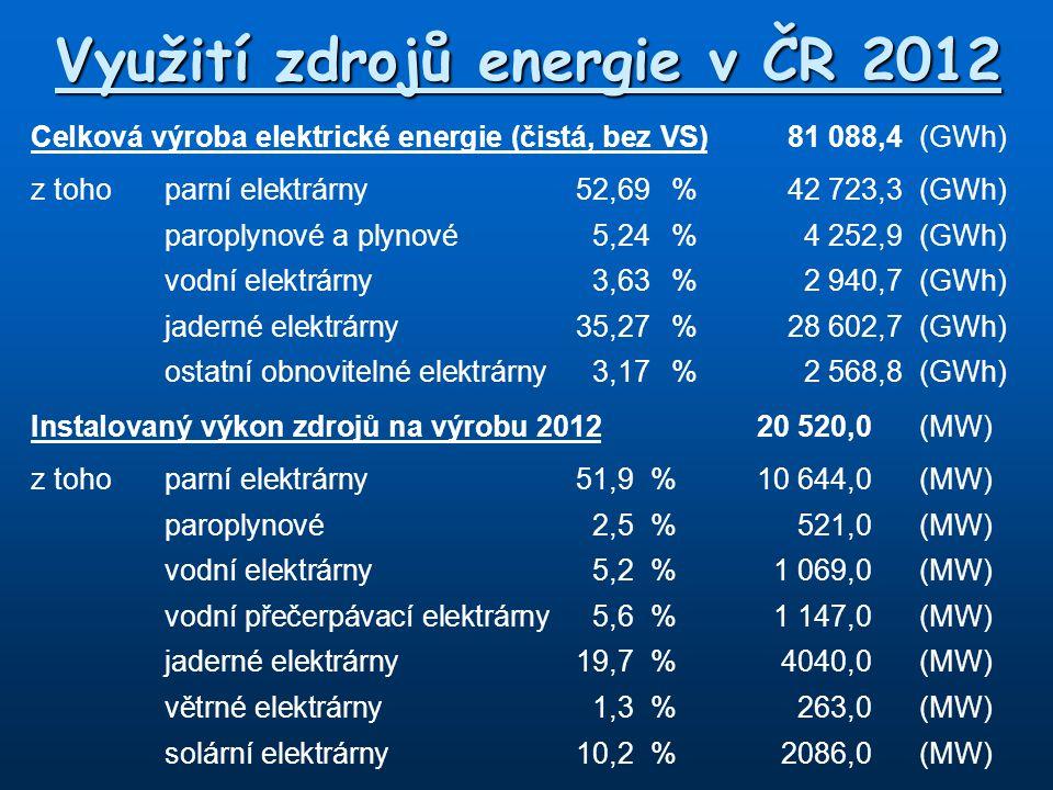 Využití zdrojů energie v ČR 2012