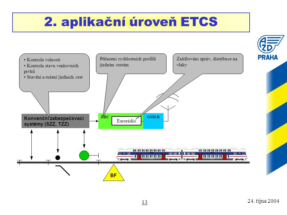 2. aplikační úroveň ETCS 24. října 2004 Kontrola volnosti