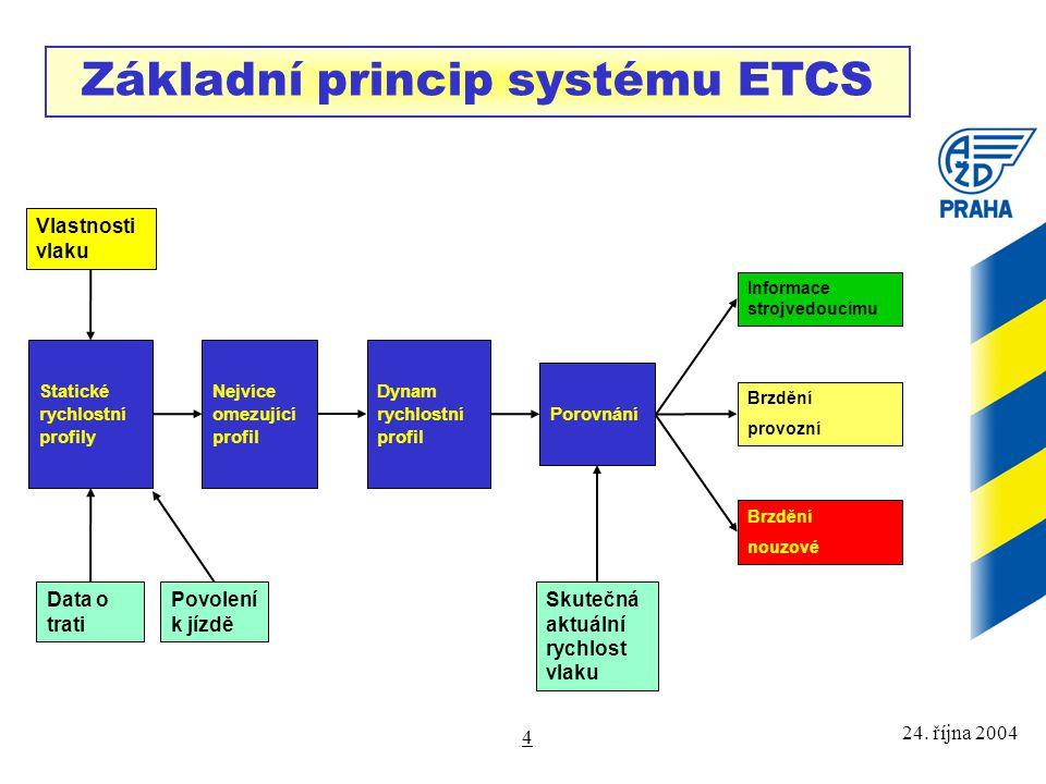 Základní princip systému ETCS